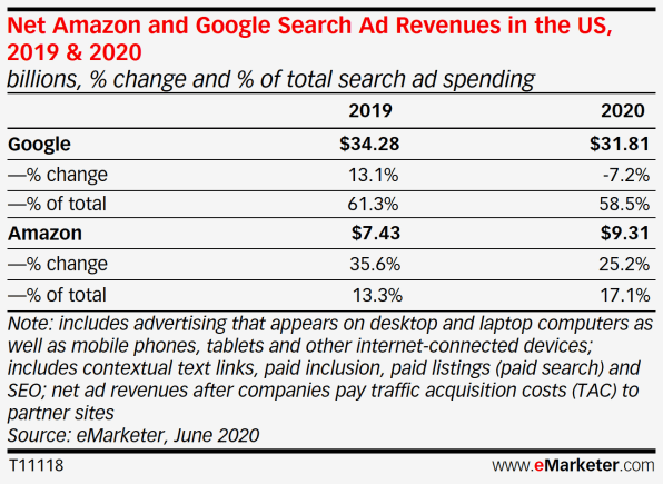 Report: Amazon gains significant ground in digital ad market as COVID-19 drags Google   DeviceDaily.com