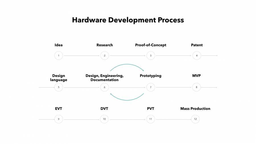 Hardware Development Process | DeviceDaily.com