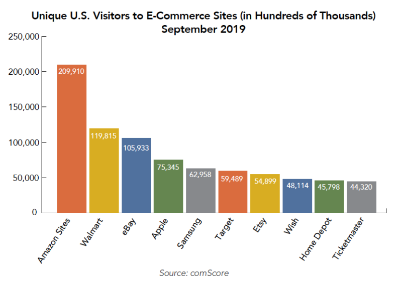 What's Digital Commerce Advertising and what tools can help? | DeviceDaily.com