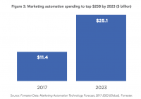 Why B2B marketing automation, and martech in general, are still key