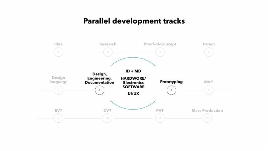 Parallel Hardware Development Tracks | DeviceDaily.com