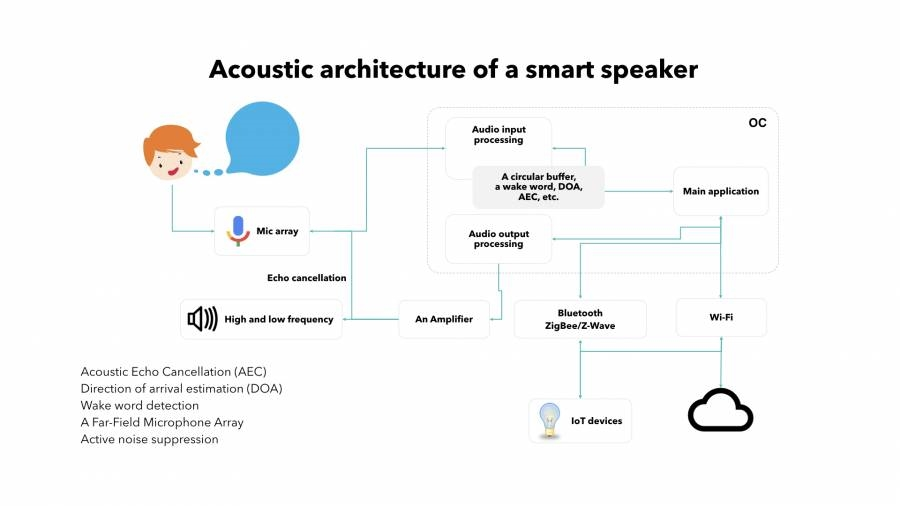 a simplified diagram of the development of smart speakers | DeviceDaily.com