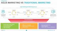 Agile marketing in the era of COVID-19, BLM and recession