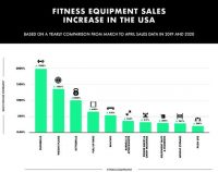 Fitness Equipment Brands: Time To Rethink Campaigns As Gyms Re-Open