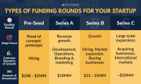 "How to Use Your ""Series A"" Funding to Drive Marketing Results Fast"