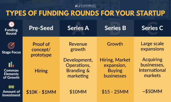 """How to Use Your """"Series A"""" Funding to Drive Marketing Results Fast   DeviceDaily.com"""