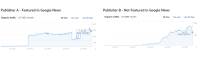 How Can Publishers Grow Traffic After the Latest Google Update?