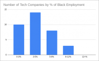 White Employees Are Over-Represented in Tech Leadership