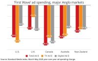 First Wave Of Data Released On 'First Wave' Of Pandemic Ad Spending: Anglo Markets Fall 28%