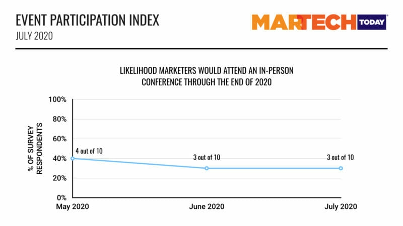 No in-person events until 2nd half of 2021, marketers say | DeviceDaily.com