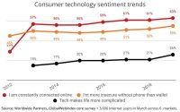 Study Finds Consumers Feel They Are More Dependent On Media Tech, But It Makes Life More Complicated
