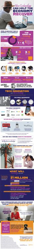 Tech and the Economic Recovery [Infographic]
