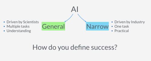 Guide to Understanding Artificial Intelligence