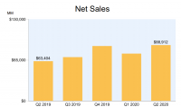 Amazon's Q2 Ad Growth During COVID-19 Shows June Improvements, Data Reveals