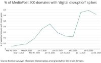 Brand Interest Spikes For 'Digital Disruption,' 'Lead-to-Account Matching,' 'Radio'