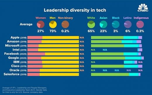 Diversity Data Shows Apple, Google, Microsoft, Facebook Fail To Deliver