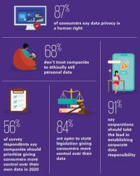 Hey Marketers, Consumers Believe Privacy Is A Human Right