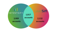Leadsift partners with Intentsify to enhance data activation