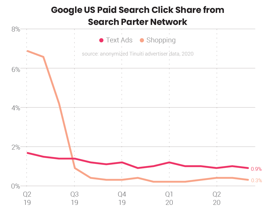 2020 Google paid search trends that have nothing to do with the pandemic | DeviceDaily.com