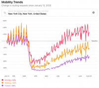 See how visits to retail, grocery, workplaces are trending by area with Google Mobility Reports