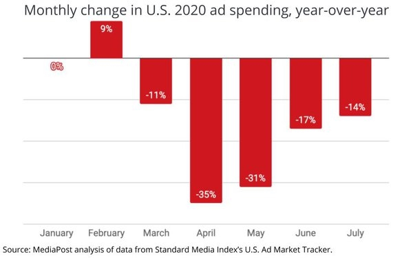 U.S. Advertising Falls 14% In July, Most Moderate Rate Of Erosion Since March | DeviceDaily.com