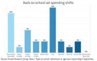 Wall Street Bullish On Ad Rebound, Especially Digital