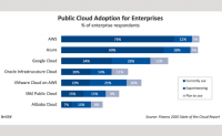 Cloud Computing for Businesses: Will Covid-19 Surge Cloud Adoption?