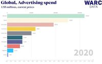 Advertisers Will Spend $58.6 Billion On Ecommerce Ads To Reach Millions Of Consumers