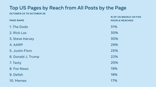 Facebook claims most users don't see that much political content | DeviceDaily.com