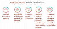 Customer Success is Becoming an Era to Oppose Down-Sales