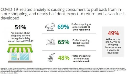 As Businesses Re-open, Data Yields Insights To Help Marketers Survive Holiday Season