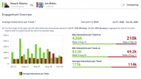 How engagement trumps headlines: the election in social media