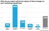 Marketers Mostly Clueless About Apple IDFA Changes