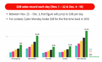 Online holiday sales could reach $200 billion according to Adobe