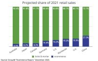 GroupM Report Finds Ecommerce Growing Fast, But Still A Small Share Of Retail