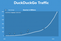 How DuckDuckGo (and Microsoft) benefit from Google's sprawling advertising business
