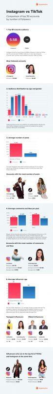 Instagram VS TikTok [Infographic]