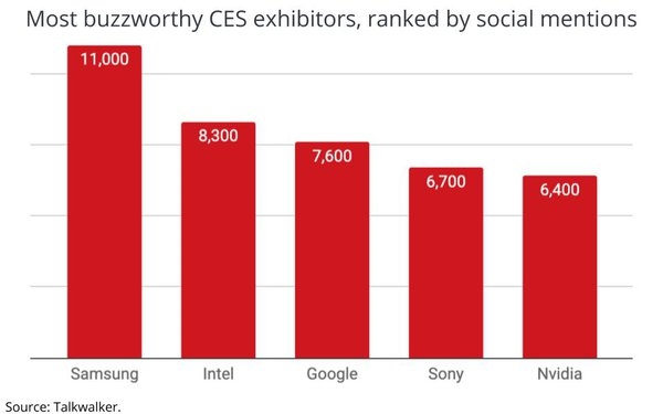 CES Generated Net Positive Social Buzz, Samsung Was The Dominant Brand | DeviceDaily.com