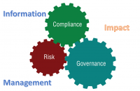 Information management impact on compliance and risk mitigation