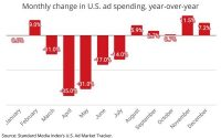 U.S. Ad Economy Ends 2020 With Fifth Consecutive Month Of Expansion