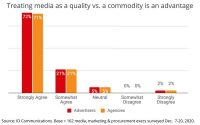 Ad Execs Viewing Media More As A 'Quality' Than A Commodity