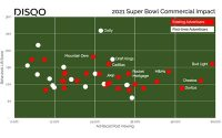Analyzing Super Bowl Ad Viewer Behavior Shows A Different Outcome
