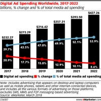 Digital Ad Spend Rose By 58.2% Worldwide In Q4 2020: Study