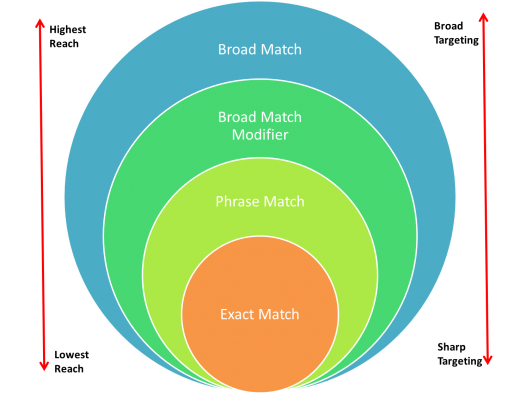 Google Is Moving on From Broad Match Modifier