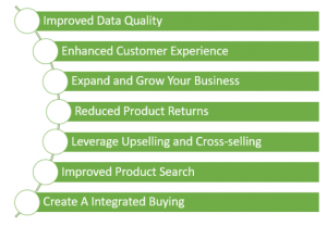 PIM Helps Businesses with Effective Product Management and Better Customer Experience
