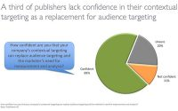 Study Finds 66% Of Marketers Say Audience Beats Context — But Publishers Disagree