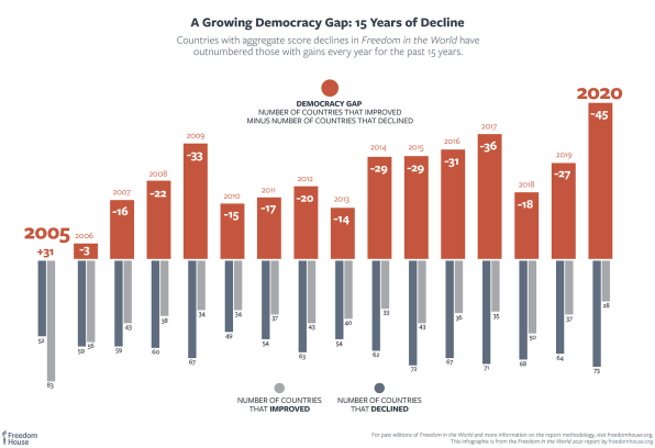 The world's dramatic retreat from democracy, in one chart | DeviceDaily.com