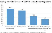 AppsFlyer, MMA Study Shows How Personal Data, Privacy On Apple, Other Devices Influences Ads
