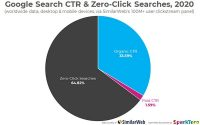 Google Stops More Than Half The Clicks