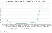 Interest In Website 'Design,' 'Builders' Surges